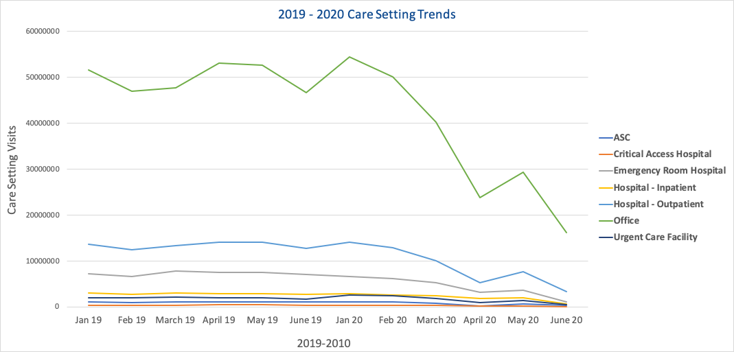 CareSettingTrends-1