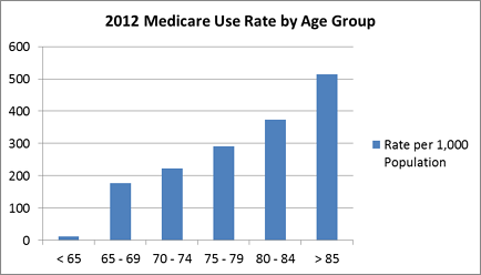 Figure 1: Medicare rate per 1,000 persons by age group