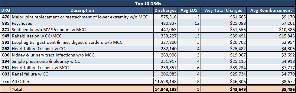 Table 1: Top 10 DRGs sorted by total number of discharges for Medicare inpatients