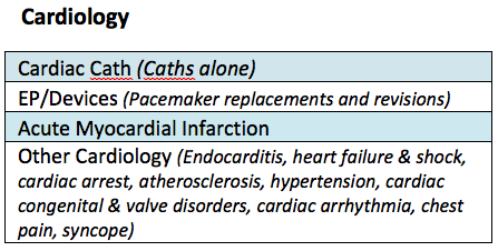 Cardiology Product Line