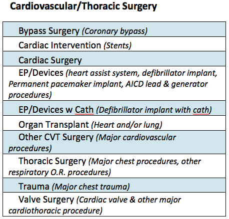 Cardiovascular/Thoracic Surgery Product Line