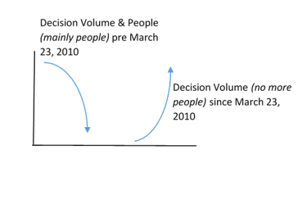 people and decisions