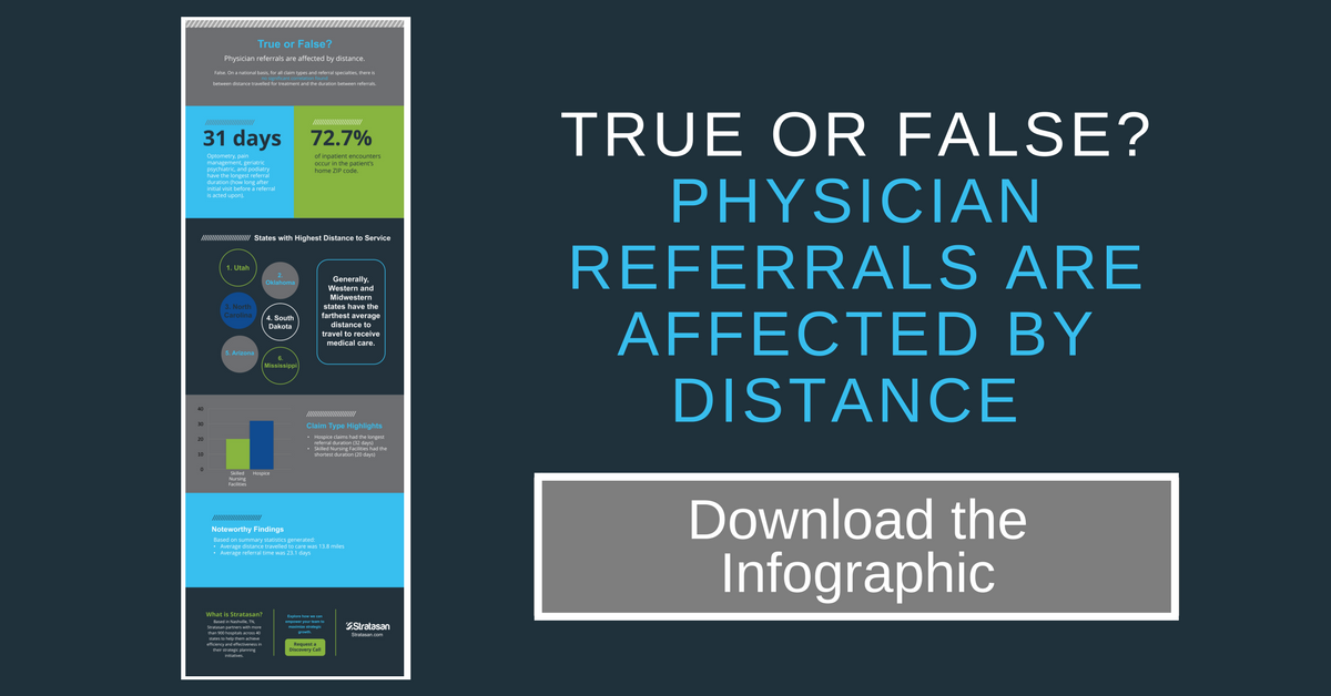 find out if physician referrals are affected by distance