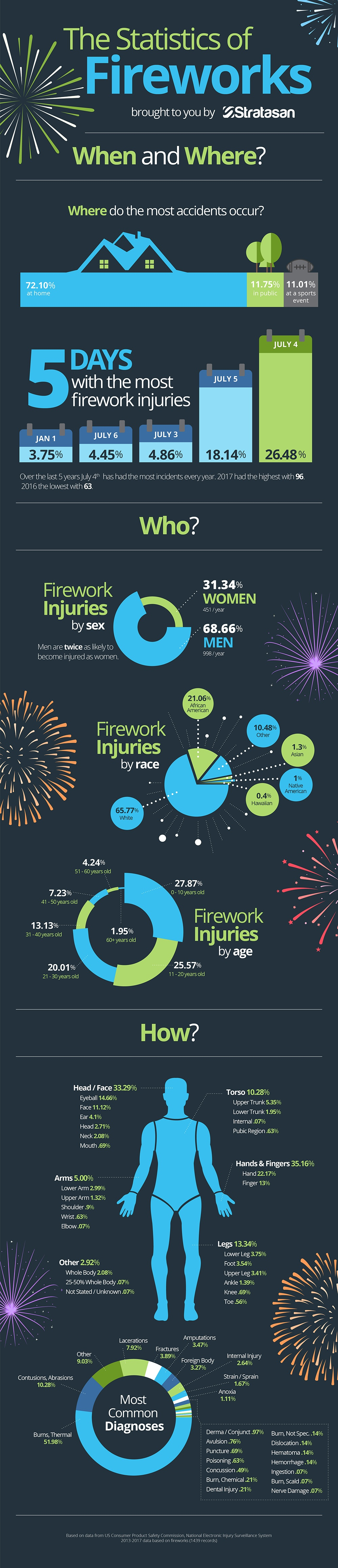 Infographic on fireworks statistics in the last 5 years